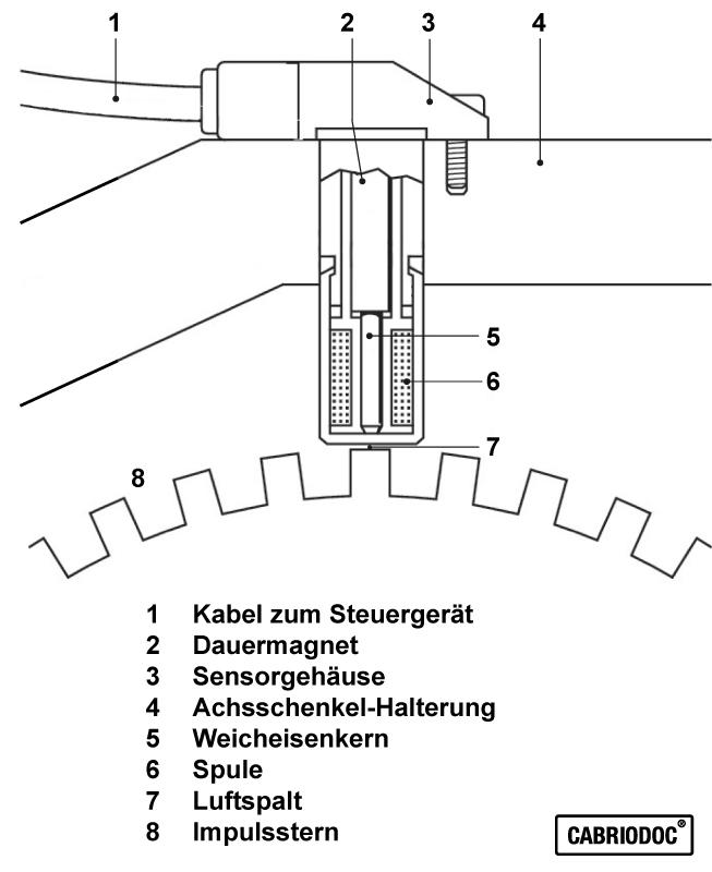 ABS-Sensor_800